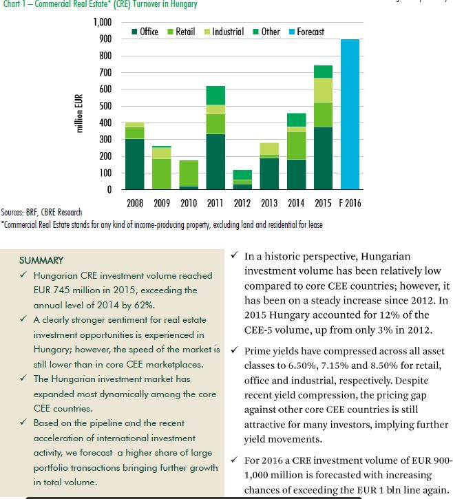 Hungary Property Investment Market View 2015