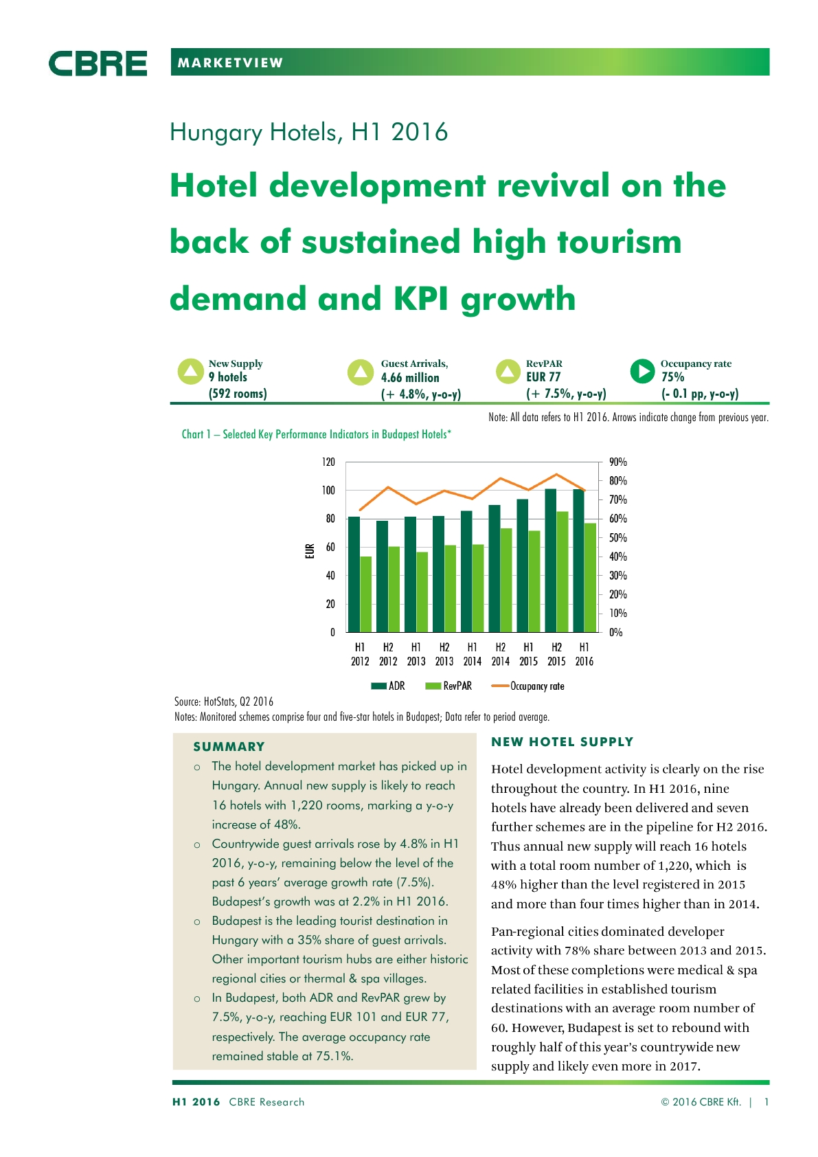 Hungary Hotels Market View 2016 H1