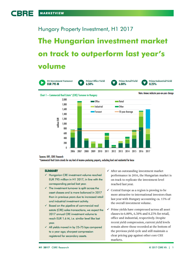 Hungary Property Investment H1 2017 H1 2017